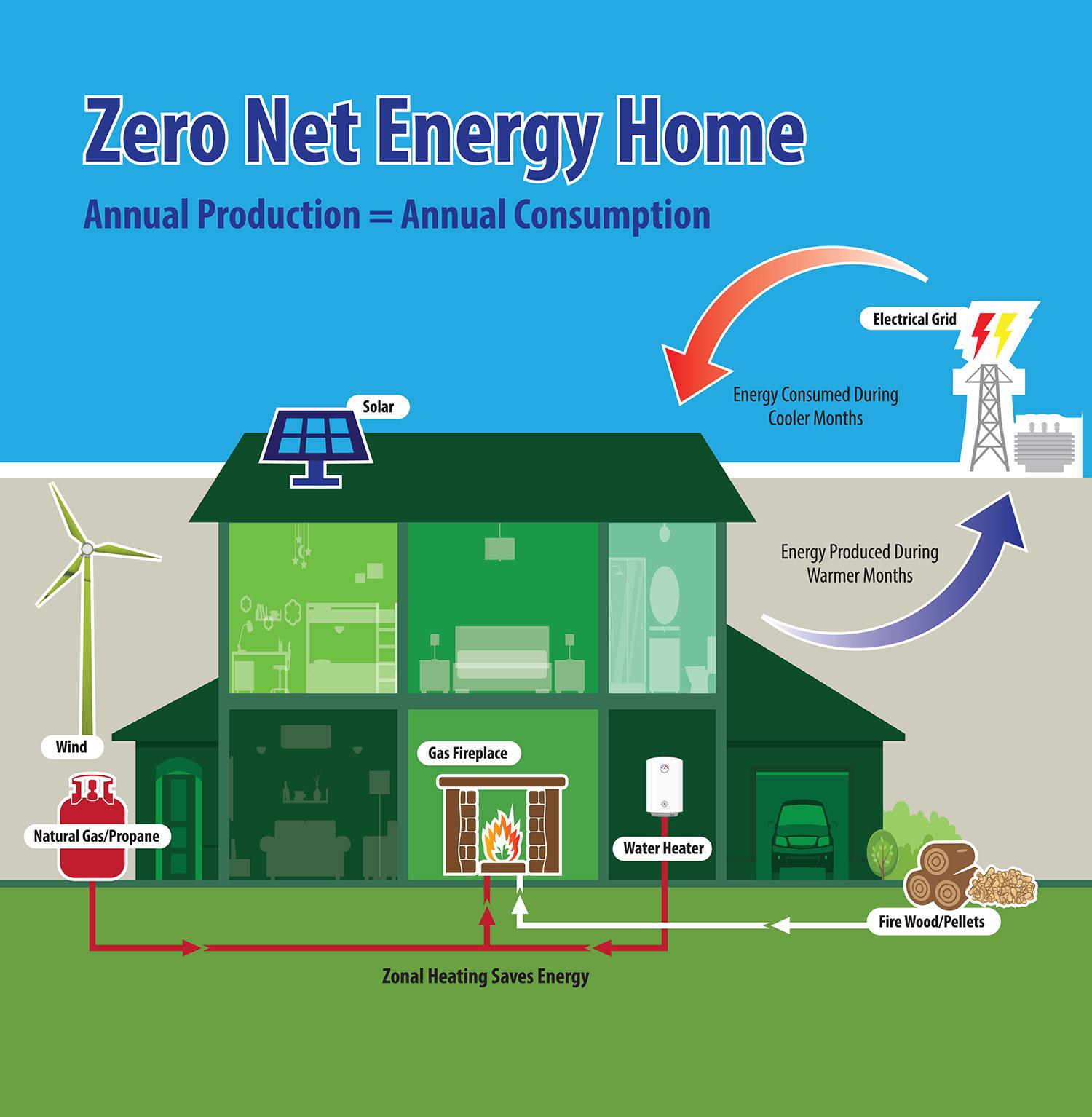 Zero net energy zne net zero hpba for Net zero energy house